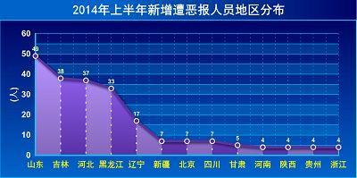 2014-7-2-minghui-2014-halfyear-ebao-06
