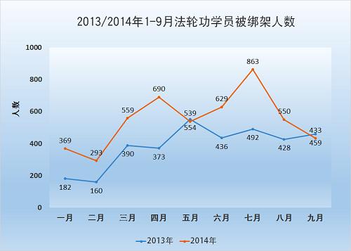 2014-10-6-minghui-pohai-arrest-julytosep-1