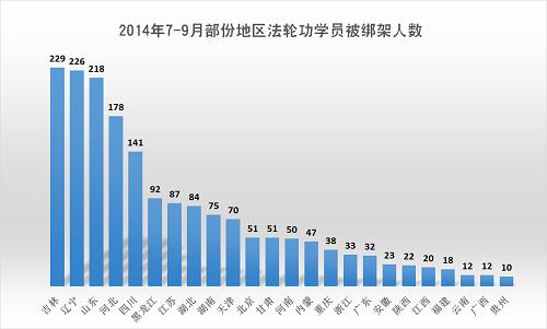 2014-10-6-minghui-pohai-arrest-julytosep-2