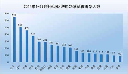 2014-10-6-minghui-pohai-arrest-julytosep-4