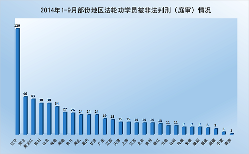 2014-10-6-minghui-pohai-arrest-julytosep-5