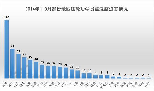 2014-10-6-minghui-pohai-arrest-julytosep-6