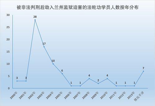 2014-12-22-minghui-pohai-lanzhou-jail-statistics-1