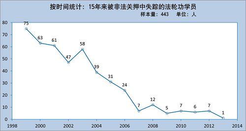 2014-12-8-minghui-missing-statistics-2
