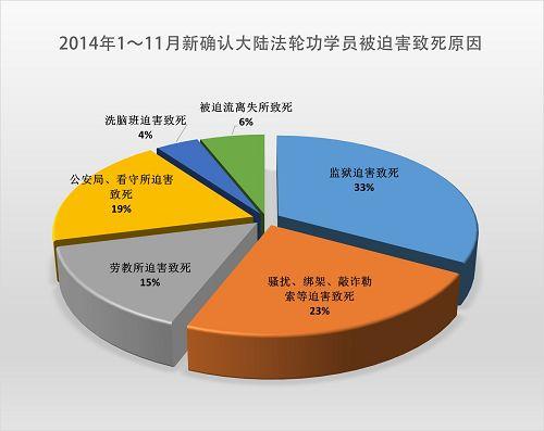 2014-12-9-minghui-persecute-death-statistics-01