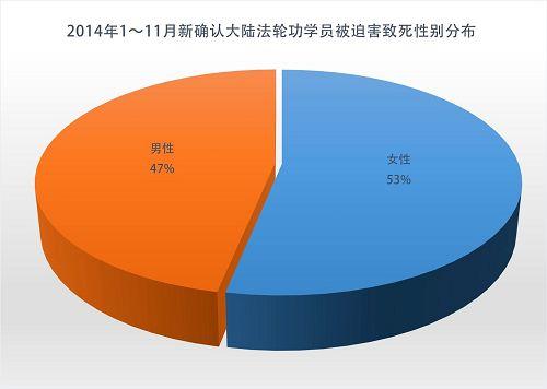 2014-12-9-minghui-persecute-death-statistics-03