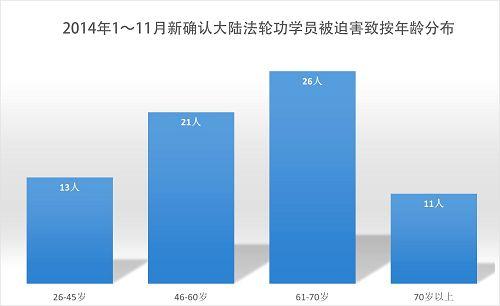 2014-12-9-minghui-persecute-death-statistics-04