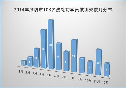 2015-1-10-minghui-pohai-weifang-statistics-1