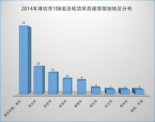 2015-1-10-minghui-pohai-weifang-statistics-2