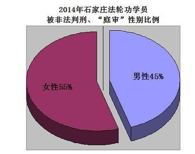 2015-1-25-minghui-shijiazhuang-2014-01