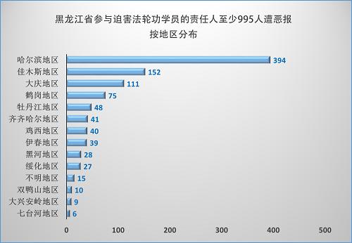 2015-1-30-minghui-heilongjiang-ebao-statistics-1