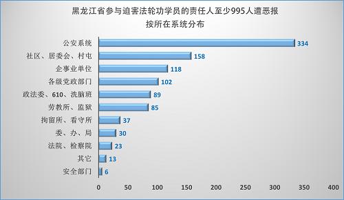 2015-1-30-minghui-heilongjiang-ebao-statistics-2
