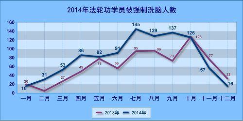 2015-1-4-minghui-xinaoban-stats-02