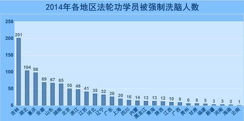 2015-1-4-minghui-xinaoban-stats-03