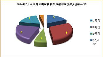 2015-2-19-minghui-yunnan-pohai2014-01