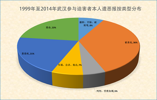 2015-3-18-minghui-hubei-ebao-statistics-1