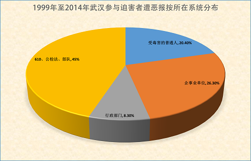 2015-3-18-minghui-hubei-ebao-statistics-2
