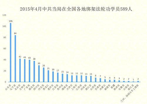 2015-5-2-minghui-pohai-statistics-april2015