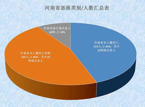 2015-6-12-mh-henan-ebao-statistics-1