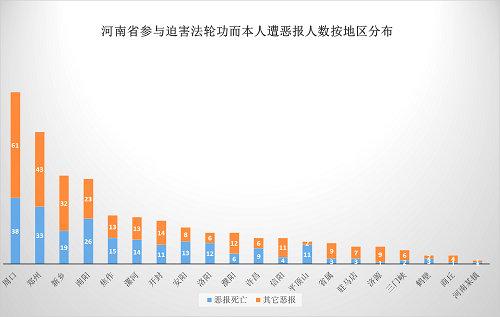2015-6-12-mh-henan-ebao-statistics-5