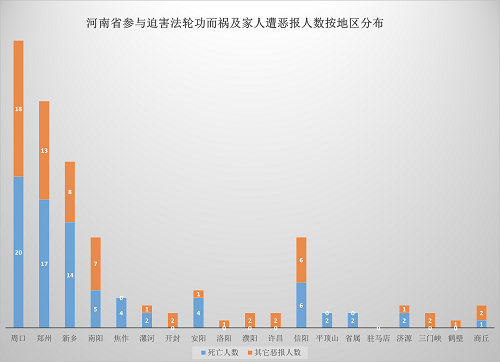 2015-6-12-mh-henan-ebao-statistics-6