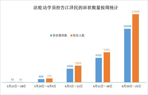 2015-6-27-mh-sujiang-statistics-1