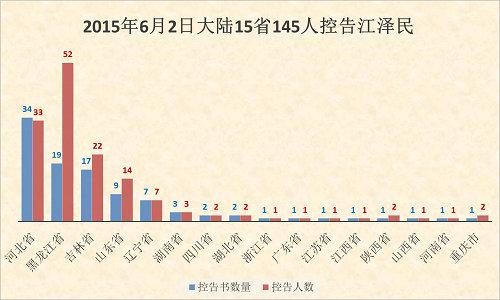 2015-6-5-mh-sujiang-statistics-1