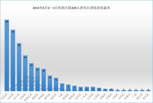 2015-6-9-minghui-sujiang-statistics-1