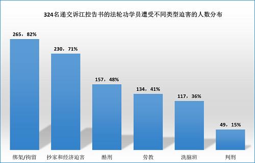 2015-6-9-minghui-sujiang-statistics-2