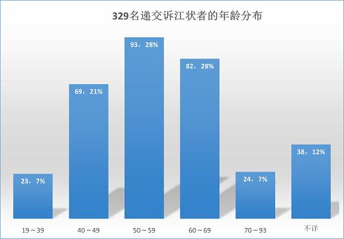 2015-6-9-minghui-sujiang-statistics-3