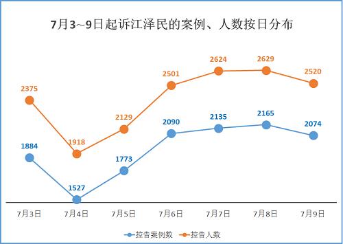 2015-7-10-mh-sujiang-statistics-2