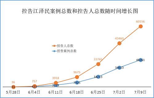 2015-7-11-mh-sujiang-statistics-1