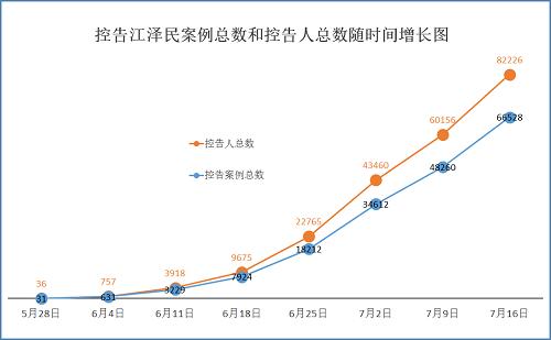 2015-7-17-mh-sujiang-statistics-1