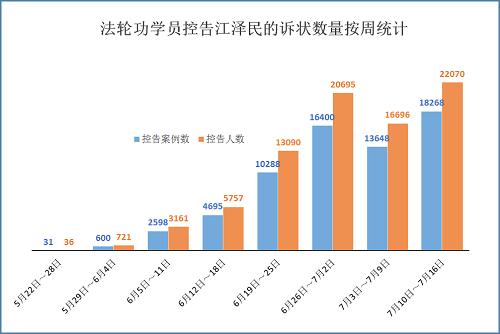 2015-7-17-mh-sujiang-statistics-2