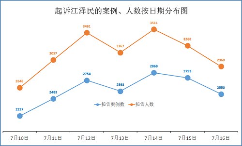 2015-7-17-mh-sujiang-statistics-3