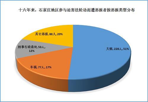 2015-7-30-mh-shijiazhuang-ebao-statistics-2
