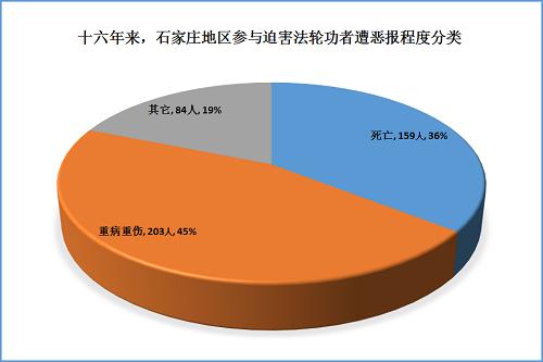 2015-7-30-mh-shijiazhuang-ebao-statistics-3