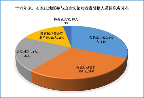 2015-7-30-mh-shijiazhuang-ebao-statistics-4