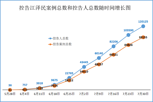2015-8-1-minghui-sujiang-statistics-1