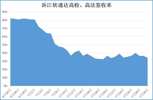2015-8-1-minghui-sujiang-statistics-2