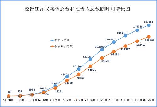 2015-8-22-minghui-sujiang-statistics-1