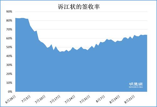 2015-8-28-minghui-sujiang-statistics-2