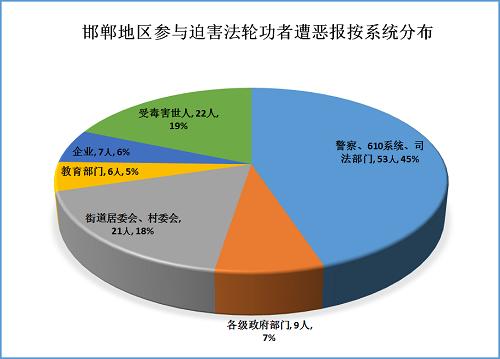 2015-8-3-mh-handan-ebao-statistics-1