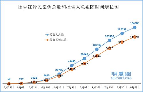 2015-8-8-mh-sujiang-statistics-1